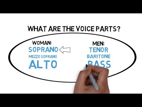 Does Voice Classification Matter? - Soprano, Alto, Tenor, Bass or Baritone