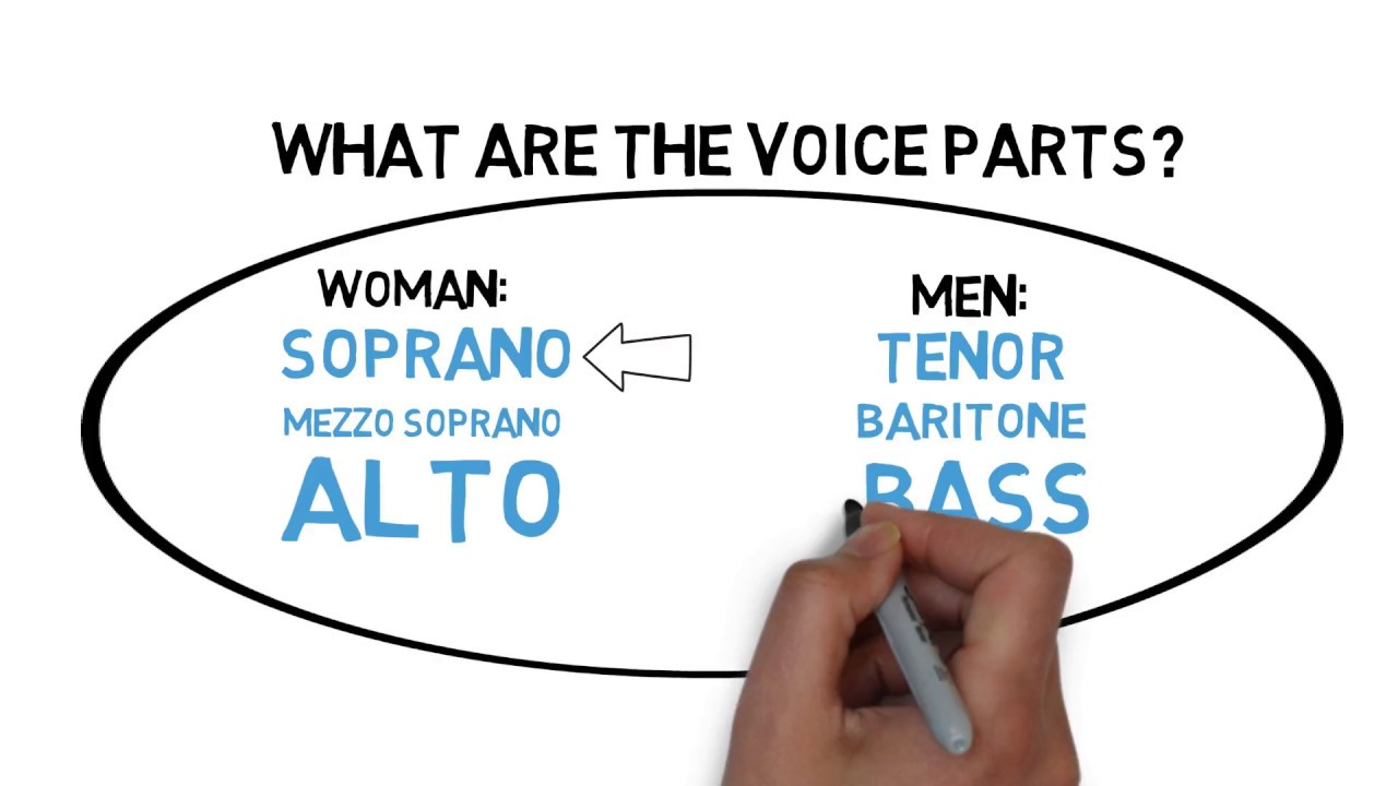 Lyric soprano: voice type characteristics & roles choirly. Com.