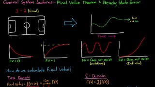 Final Value Theorem and Steady State Error