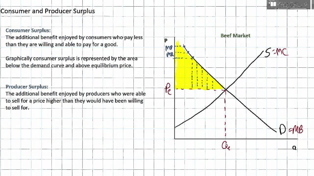 consumer surplus and producer surplus [ 1280 x 720 Pixel ]