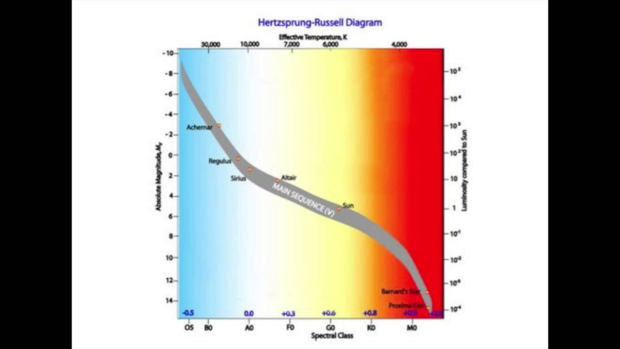 Hertzsprung russell diagrams and cepheid variables to estimate hertzsprung russell diagrams and cepheid variables to estimate astronomical distances fizzics youtube ccuart Image collections