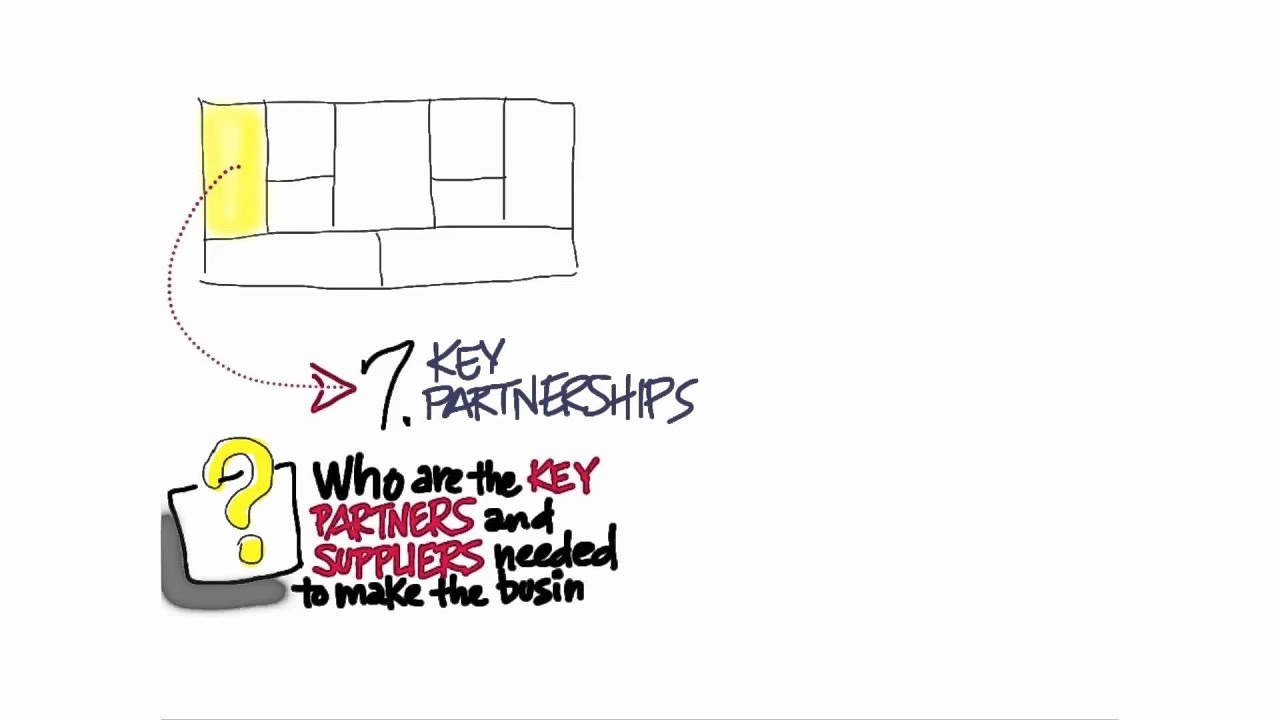 Partnerships - How to Build a Startup