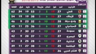 ستوديو الحياة - تعرف على ترتيب الفرق فى الدوري العام المصري بعد مباريات اليوم