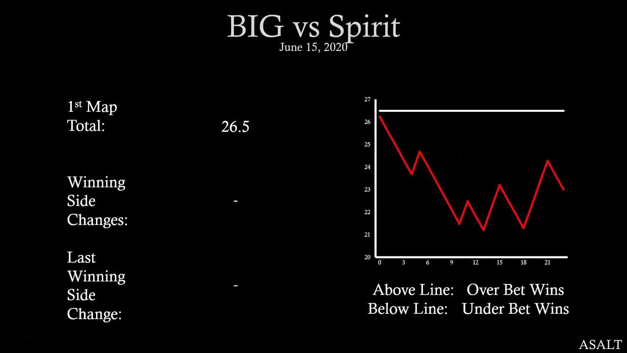 Big cs go betting analysis betting baseball in las vegas