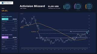 Activision Blizzard – Achtung Aufpassen