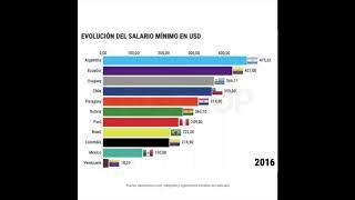 Evolución Del Sueldo Mínimo Vital Y Móvil En Argentina