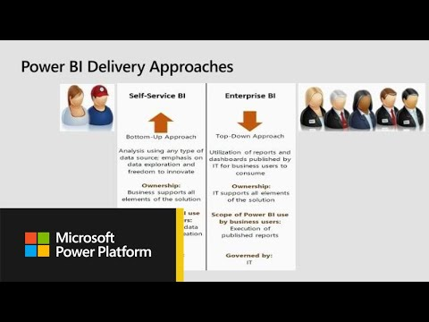 Microsoft Power BI: Building and implementing a governance strategy - From - BRK3041