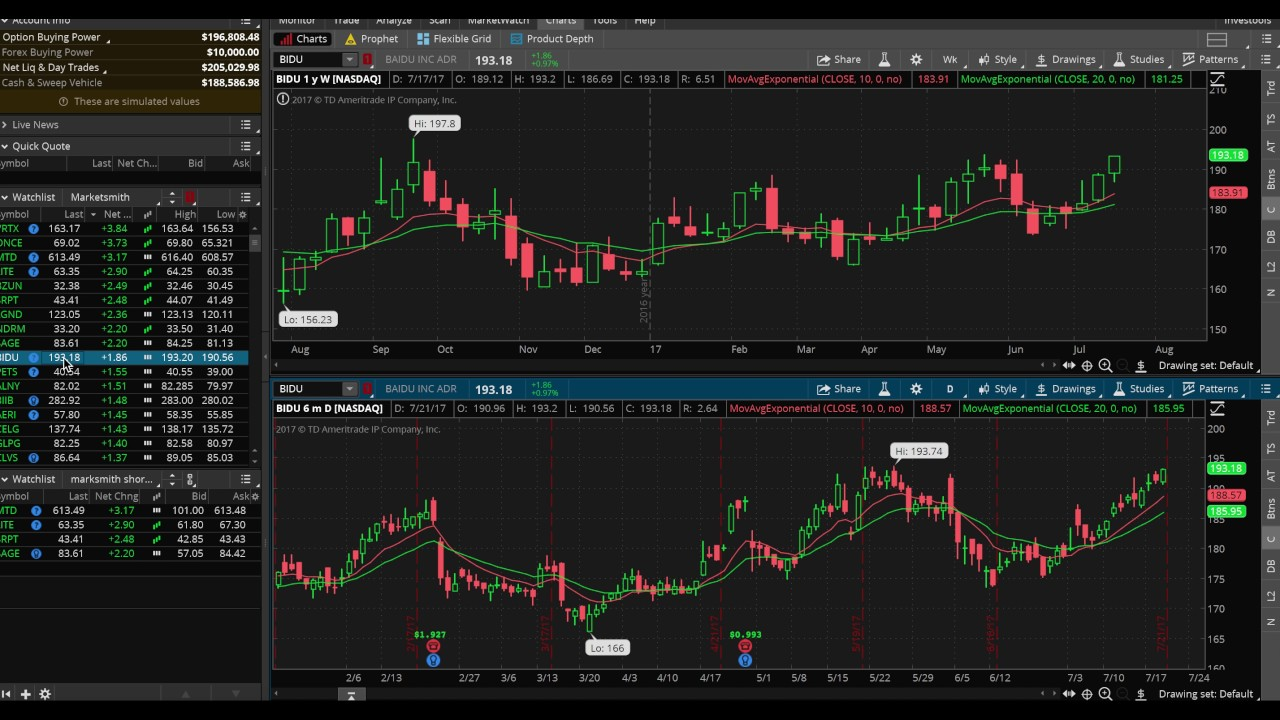 Scanning Stocks Part 2: How to use ThinkorSwim to find explosive stocks