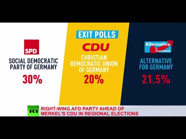 Right-wing AfD beats Merkel party in regional elections – exit polls