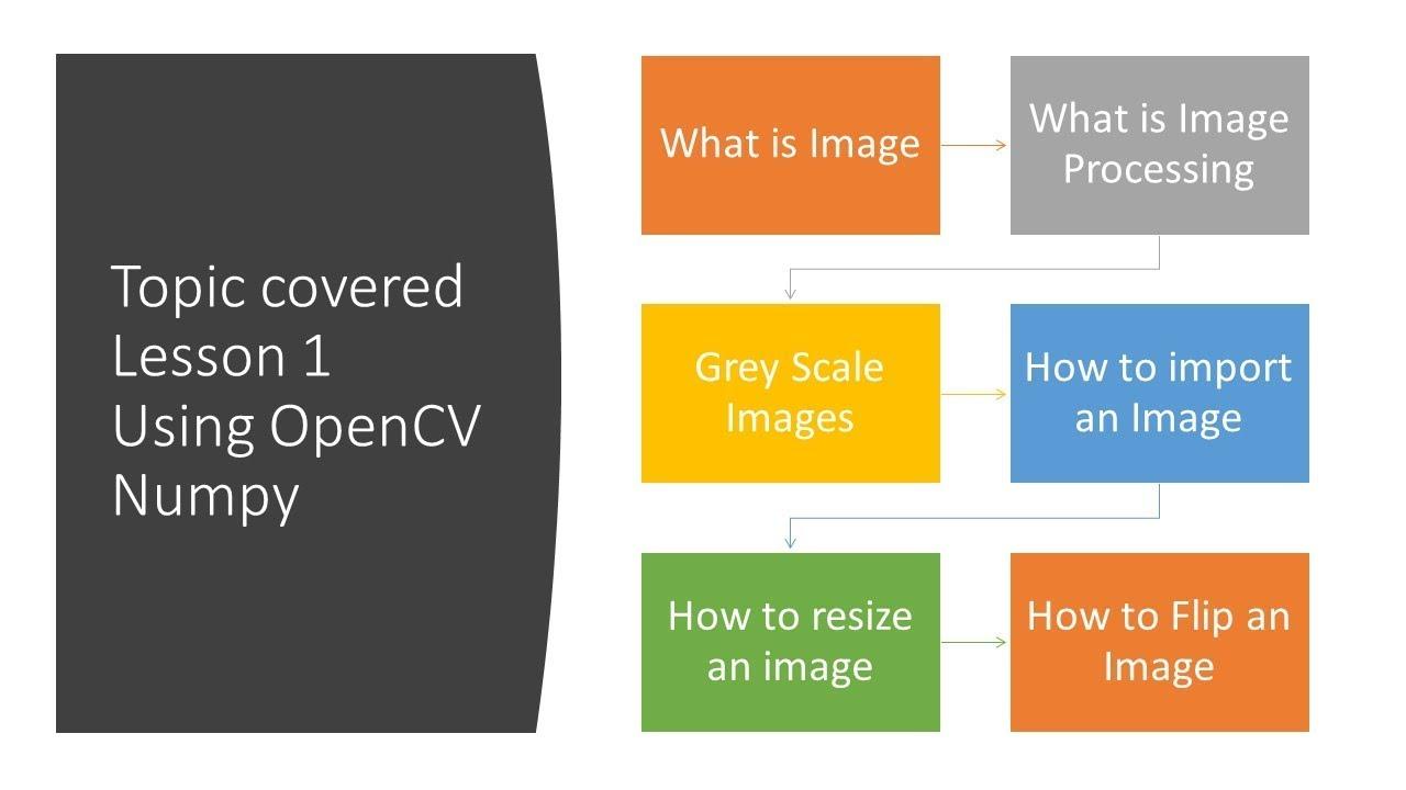 Opencv Resize Image Python