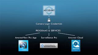 Amcrest DVR and NVR - Account Locked Issue