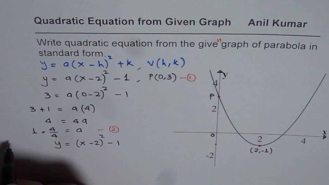 practice to write quadratic equation from graph of
