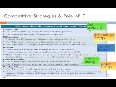 Using Information Systems for Competitive Advantage
