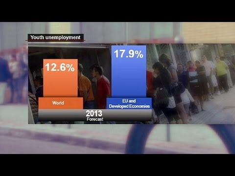 Global youth jobless total rises - economy