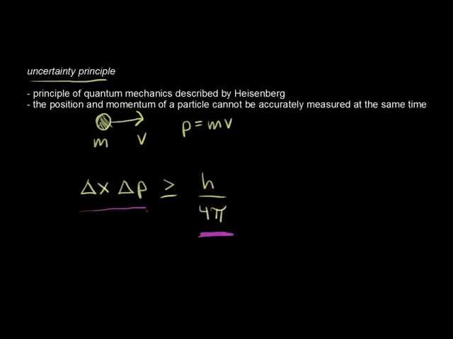 Heisenberg uncertainty principle | Chemistry | Khan Academy