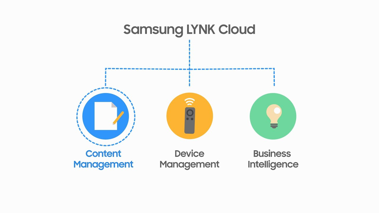 LYNK Cloud | Samsung