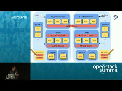 A CI/CD Alternative to Push and Pray for OpenStack