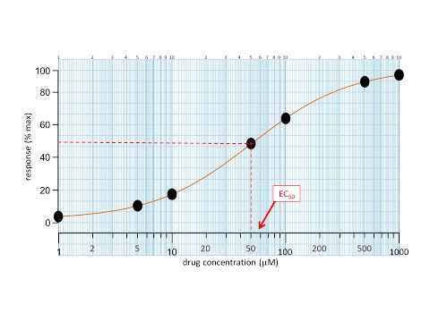 How to plot a dose response curve and measure EC50 - YouTube