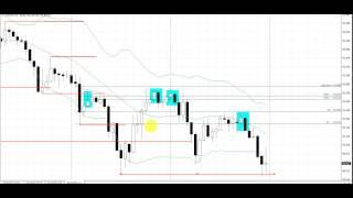 Break Retest Pattern   Live Forex Trade   AUDJPY  1 Hour Chart