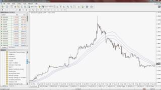 Scalping Strategy Using Keltner Channel and EMA