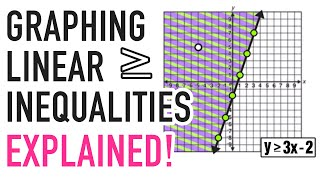LINEAR INEQUALITIES GRAPHING EXPLAINED!