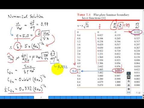 External flow convection heat transfer