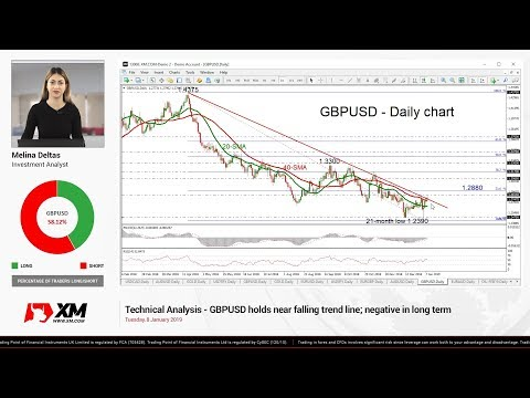 Technical Analysis: 08/01/2019 - GBPUSD holds near falling trend line; negative in long term