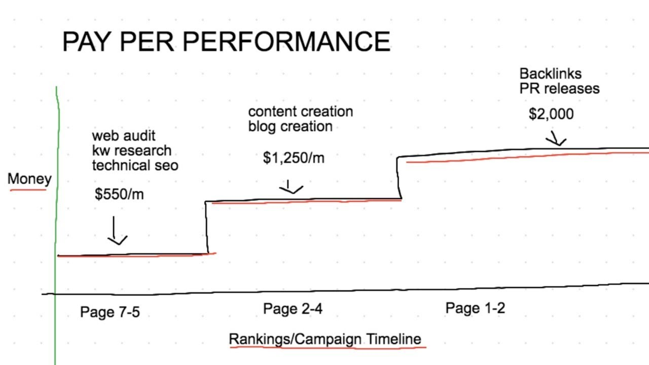 My Digital Marketing Agency Pricing Model That Made Me $43,000