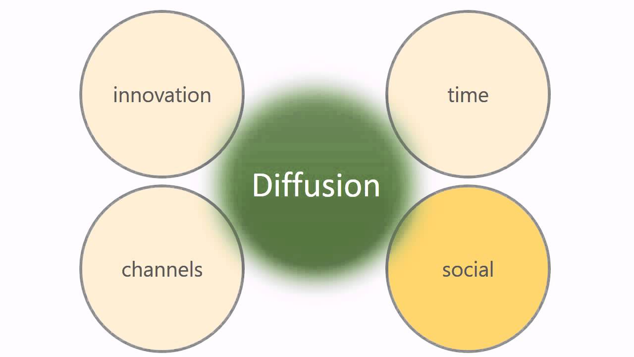 diffusion of innovations Diffusion of innovation theory: the s curve - duration: 3:36 rare 39,610 views diffusion of innovations - duration: 3:16 slidetalk 5,184 views.