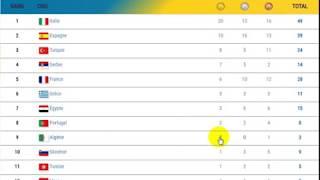 Tableau des medaille 2éme journée des jeux mediteraneen Taragone 2018