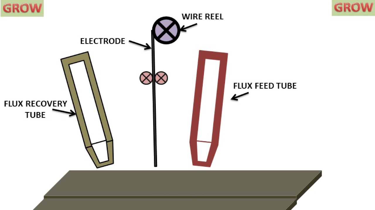 hight resolution of submerged arc welding understand easily