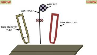 SUBMERGED ARC WELDING (UNDERSTAND EASILY)हिन्दी  ! LEARN AND GROW(On this channel you can get education and knowledge for general issues and topics., 2017-01-12T16:12:03.000Z)