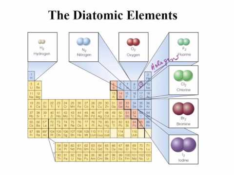 CHM165 Intro to Subatomic Particles