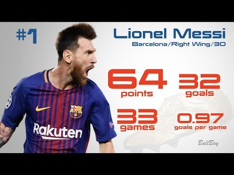 Golden Boot Race 2017-2018 | Top Scorers of Europe ft. Messi, Salah, Ronaldo