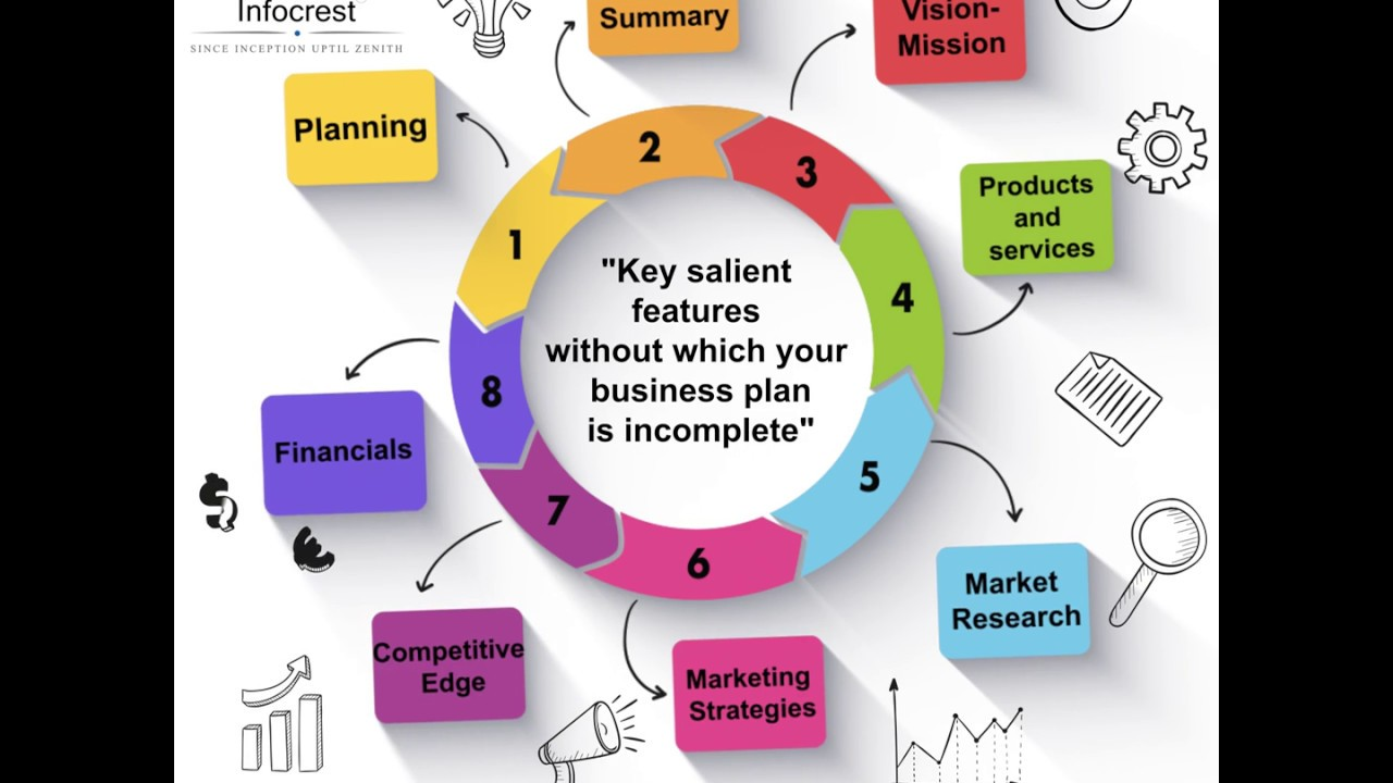 salient features of business plan