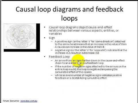 05e1 causal loop diagram youtube 05e1 causal loop diagram ccuart Images