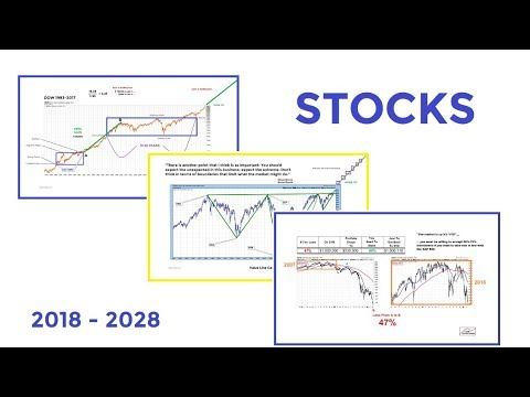 Charts Say A Lot About Stocks 2018-2028