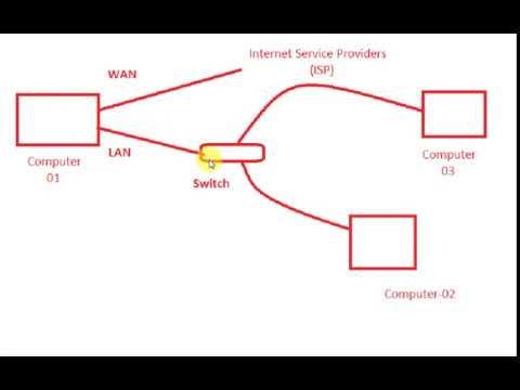 Internet Connection Sharing ICS On Windows 7|internet Connection Sharing|internet Sharing
