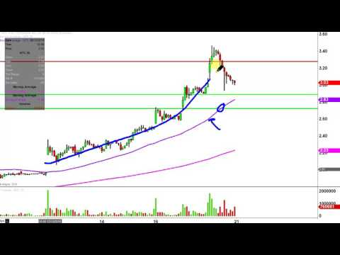 W&T Offshore Inc - WTI Stock Chart Technical Analysis for 12-20-16