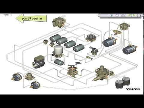 Sistema de Frenos Neumático