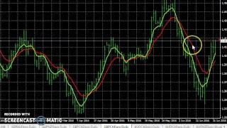 How To Set Forex Price Alerts