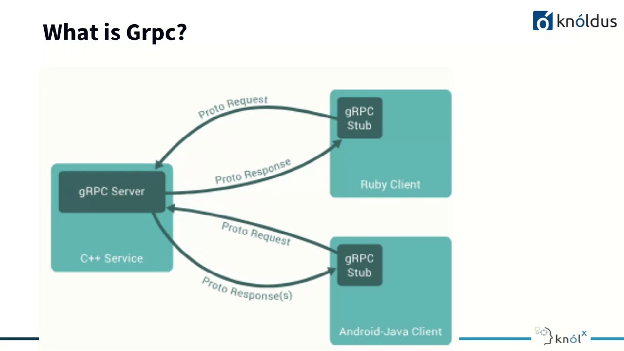 Introduction to Grpc Framework