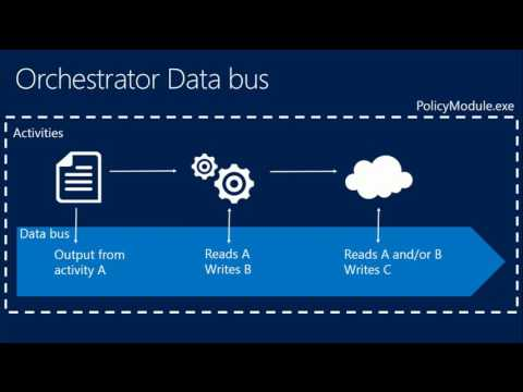 TechEd North America 2013 Microsoft System Center 2012   Orchestrator Crash Course