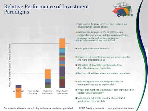 Investment Manager Profile:   Gravity Capital Partners