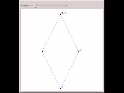 Hasse diagram of power sets youtube hasse diagram of power sets ccuart Choice Image