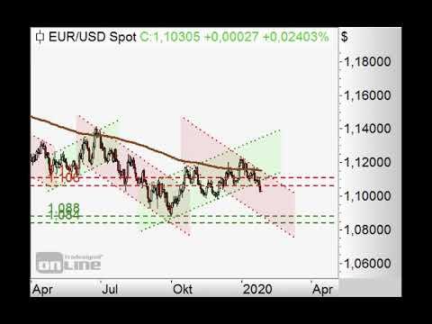 Aktienmärkte unter Druck - Chart Flash 27.01.2020