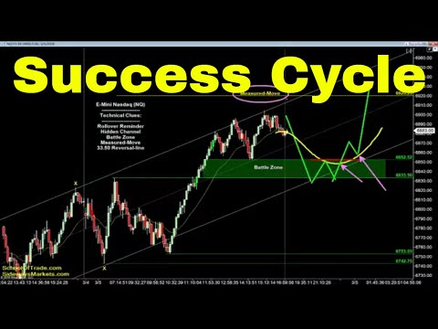The Success Cycle Strategy | Crude Oil, Emini, Nasdaq, Gold & Euro