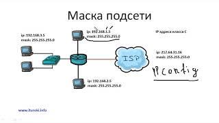 Компьютерные уроки/Уроки Cisco/ICND1 Урок 8 (Маска подсети)