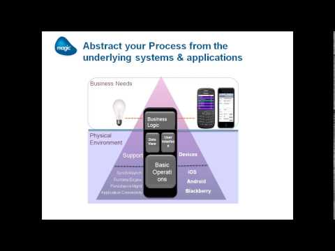 Build Effective Mobile Business Screens - Webinar Recording