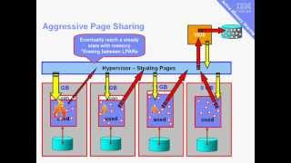 PowerVM Active Memory Sharing (AMS) part 2 Concepts
